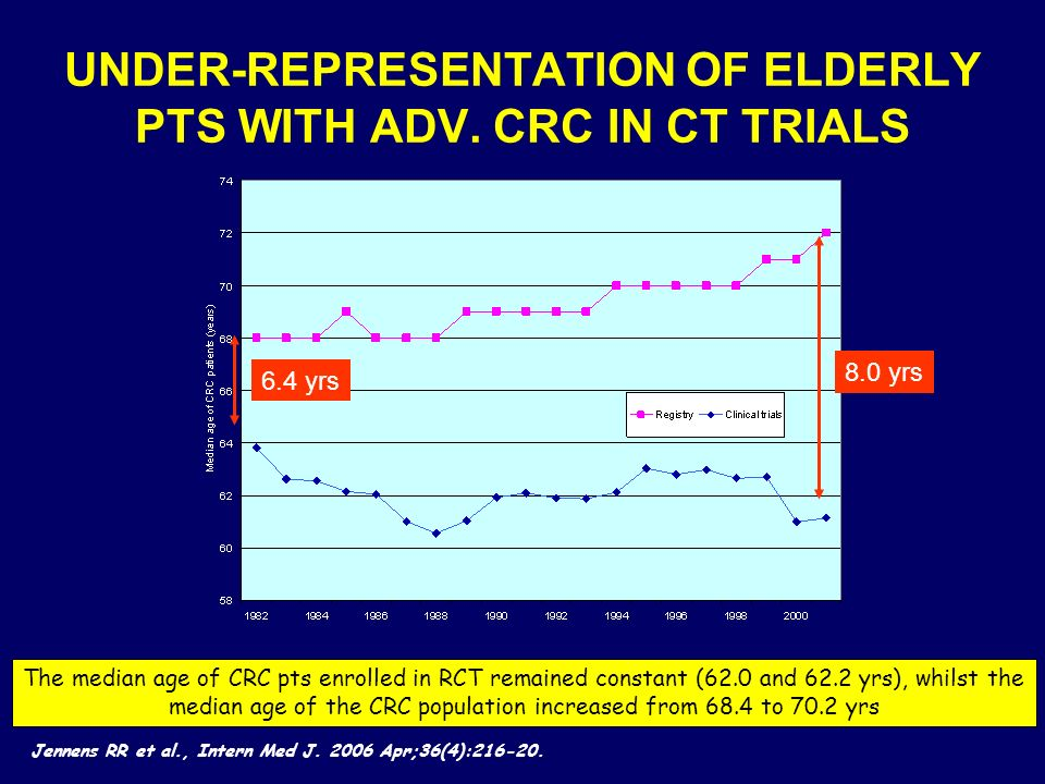 UNDER-REPRESENTATION OF ELDERLY PTS WITH ADV. CRC IN CT TRIALS