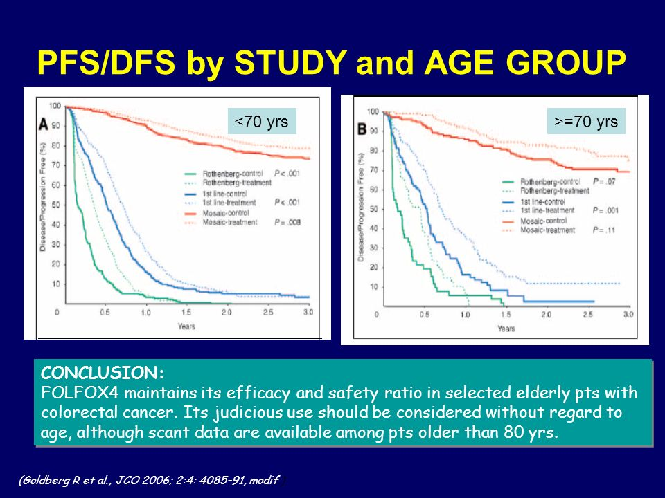 PFS/DFS by STUDY and AGE GROUP