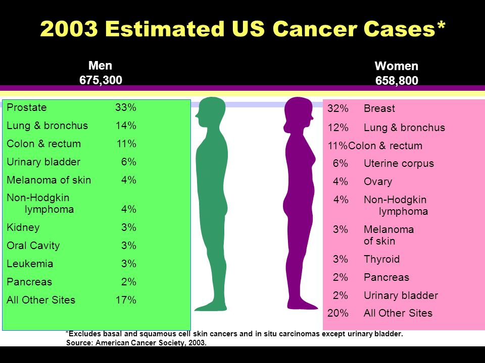 2003 Estimated US Cancer Cases*