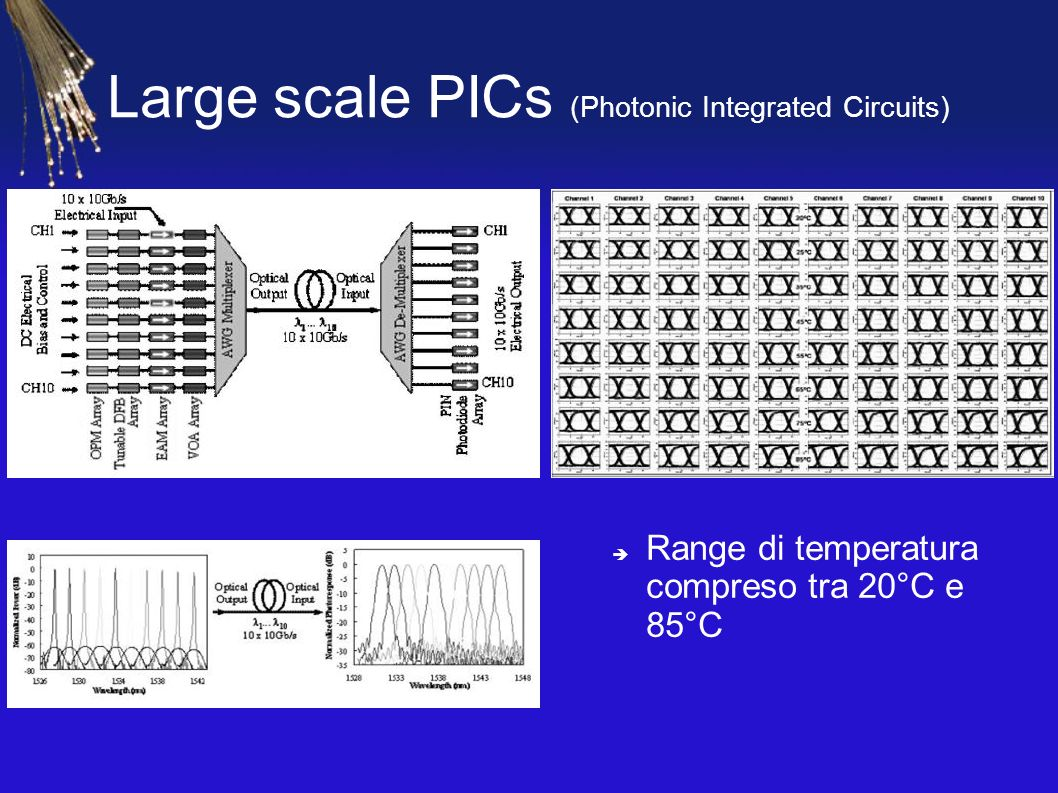 Large scale PICs (Photonic Integrated Circuits)‏