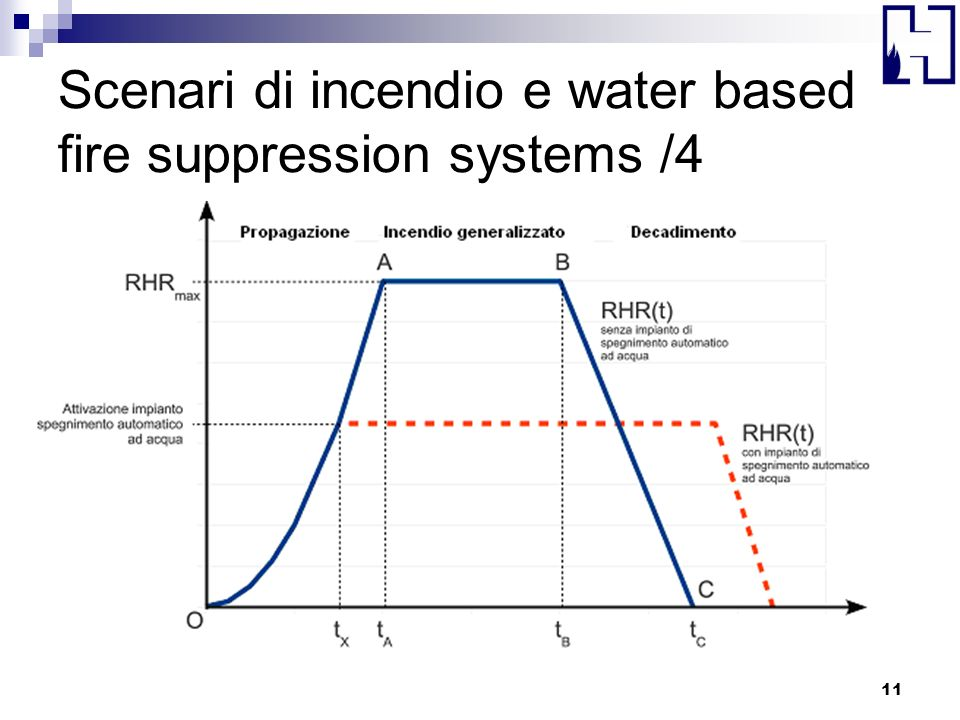 Scenari di incendio e water based fire suppression systems /4
