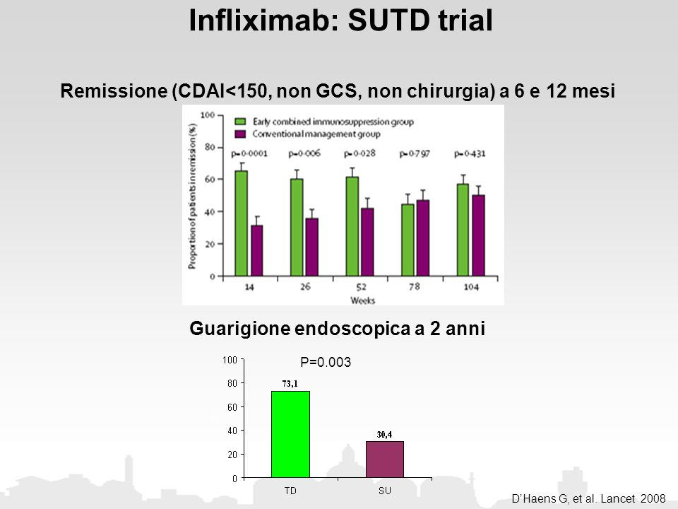 Infliximab: SUTD trial