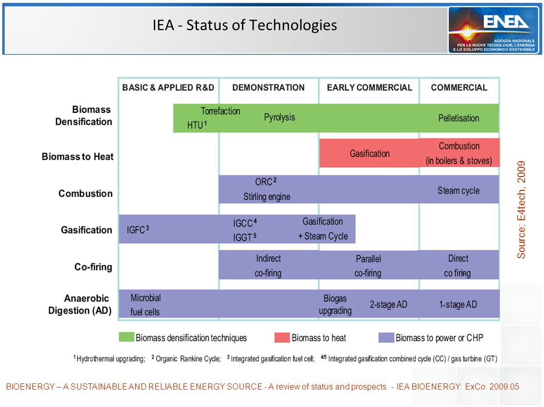 IEA - Status of Technologies