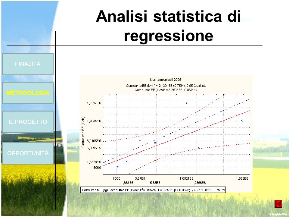 Analisi statistica di regressione