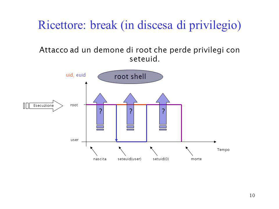 Ricettore: break (in discesa di privilegio)