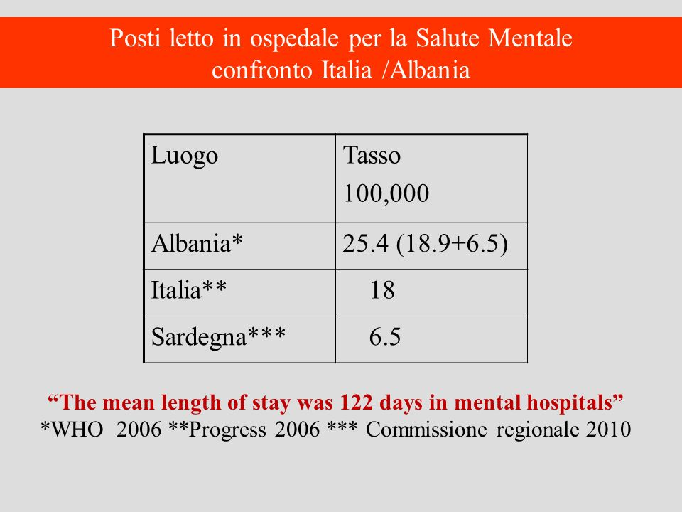 The mean length of stay was 122 days in mental hospitals