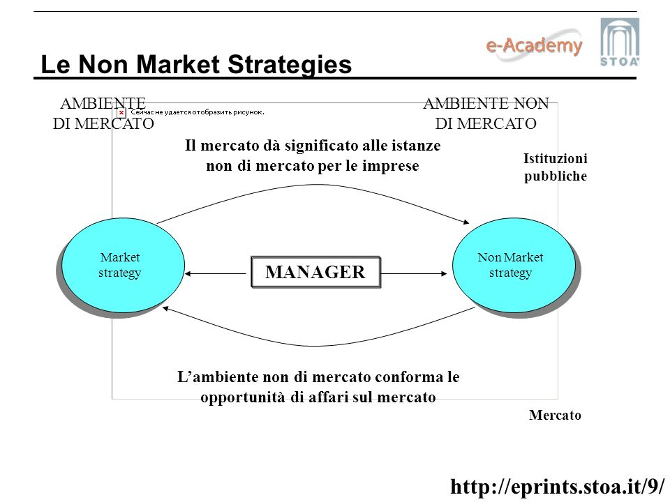 Le Non Market Strategies