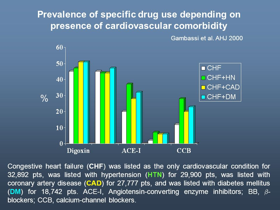 Prevalence of specific drug use depending on presence of cardiovascular comorbidity