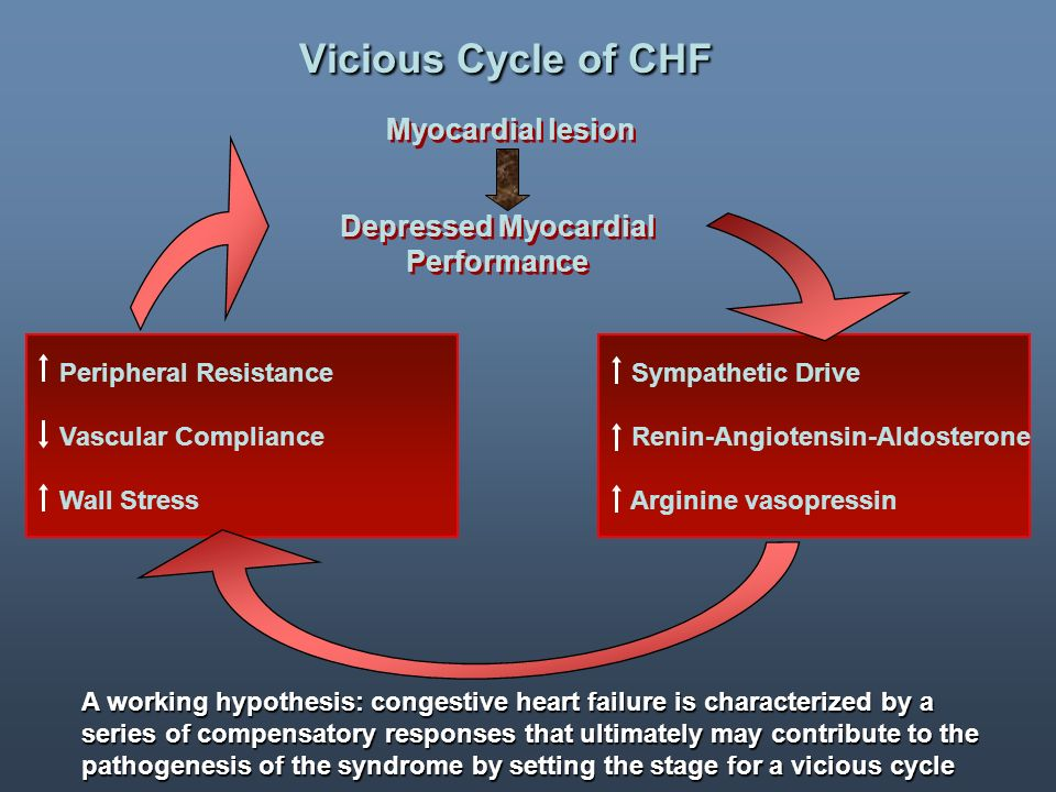 Depressed Myocardial Performance