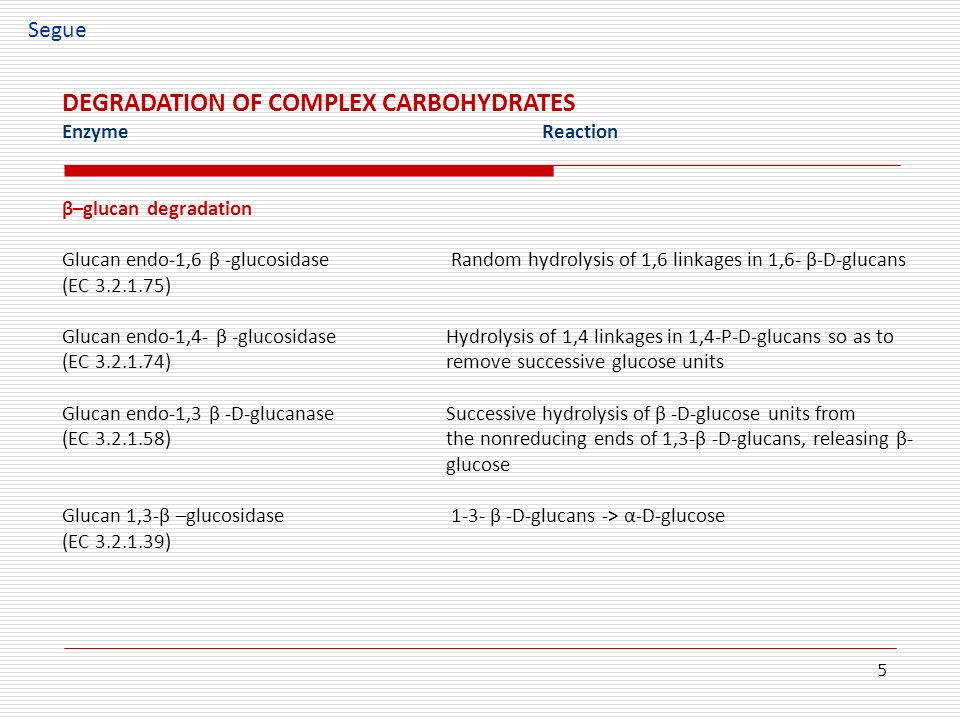 DEGRADATION OF COMPLEX CARBOHYDRATES