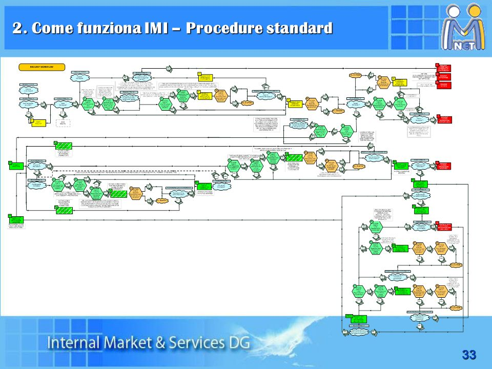 2. Come funziona IMI – Procedure standard
