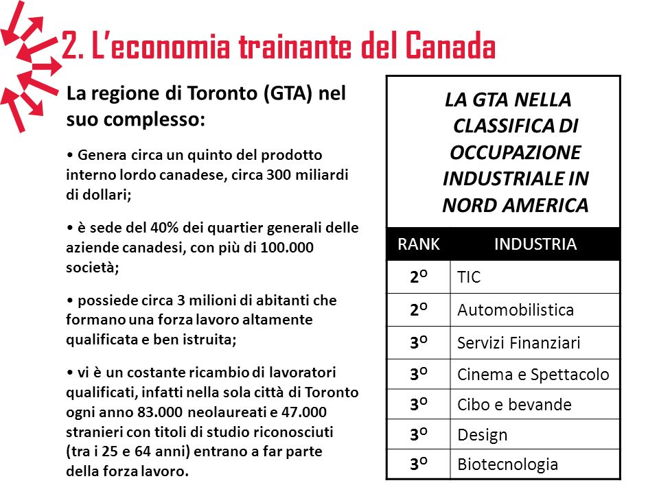 LA GTA NELLA CLASSIFICA DI OCCUPAZIONE INDUSTRIALE IN NORD AMERICA