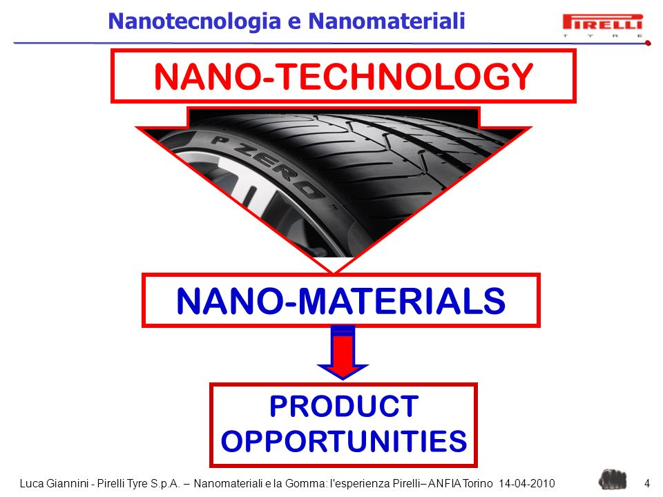 NANO-TECHNOLOGY NANO-MATERIALS PRODUCT OPPORTUNITIES