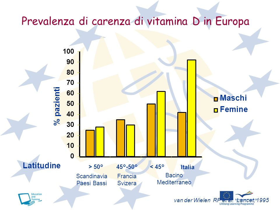 Prevalenza di carenza di vitamina D in Europa