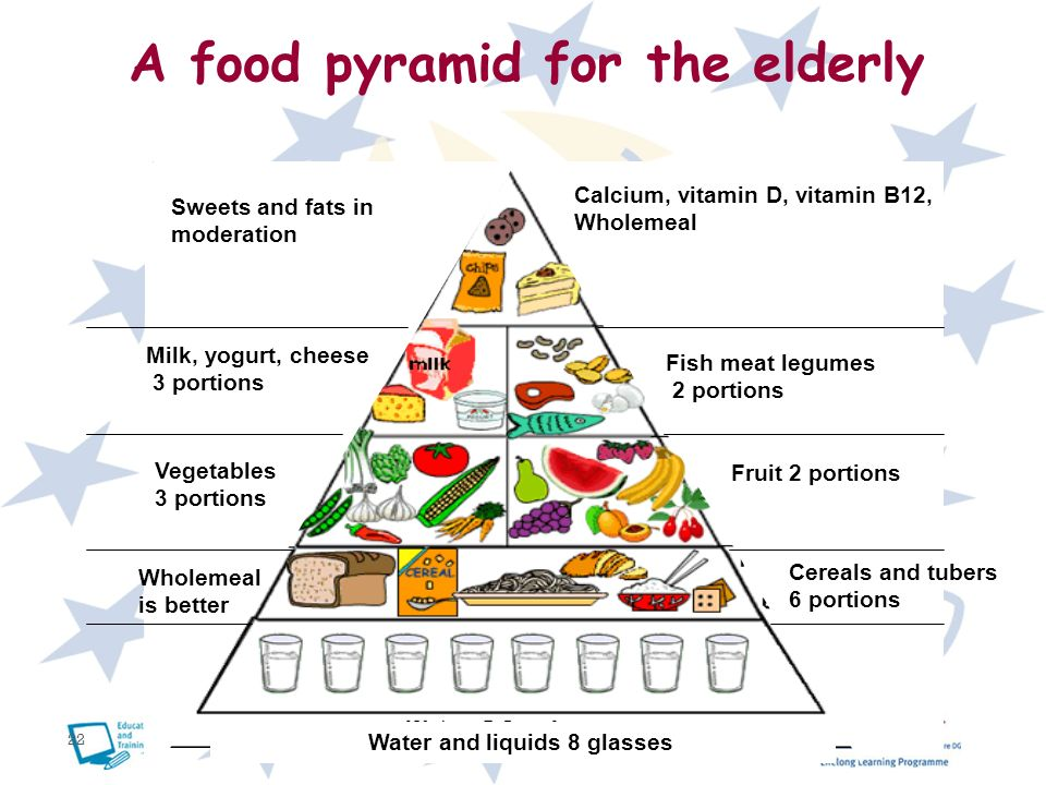 A food pyramid for the elderly