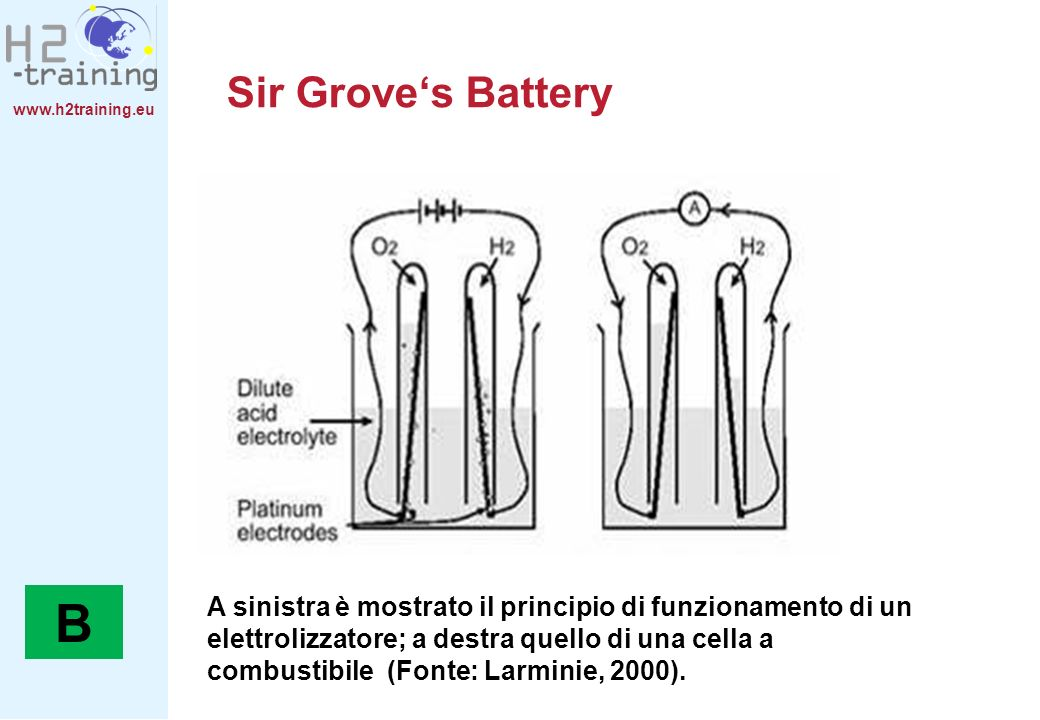 H2 Training Manual Sir Grove's Battery.