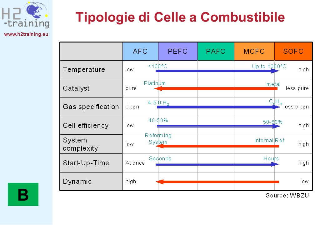 Tipologie di Celle a Combustibile