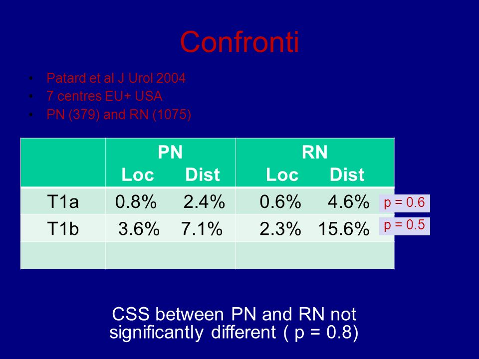 CSS between PN and RN not significantly different ( p = 0.8)