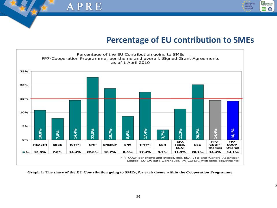 Percentage of EU contribution to SMEs