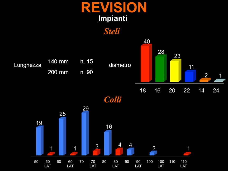 REVISION Steli Colli Impianti 140 mm n. 15 Lunghezza diametro 200 mm