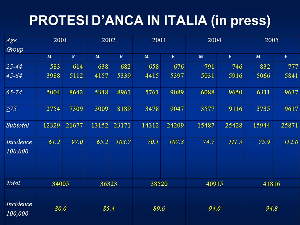 PROTESI D'ANCA IN ITALIA (in press)