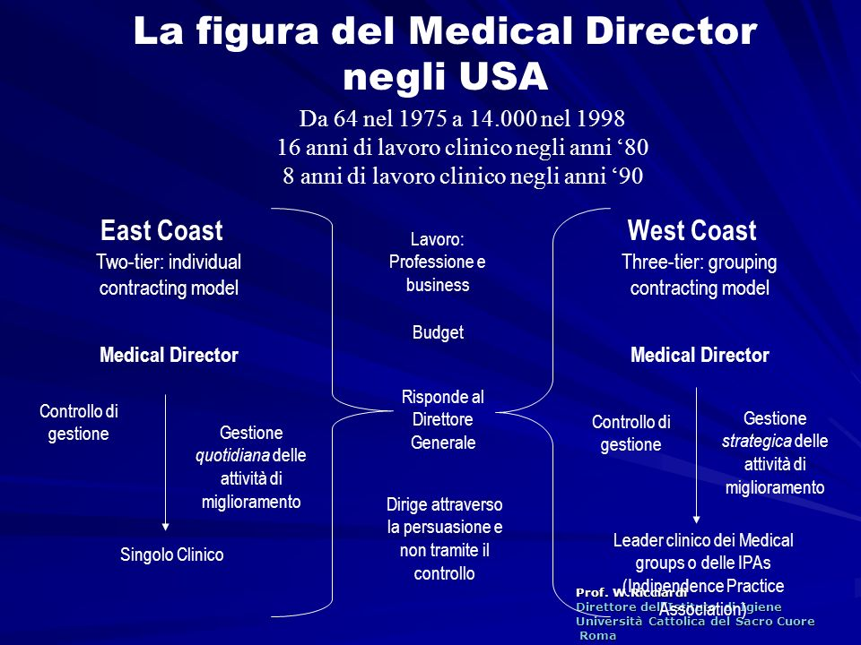 La figura del Medical Director negli USA
