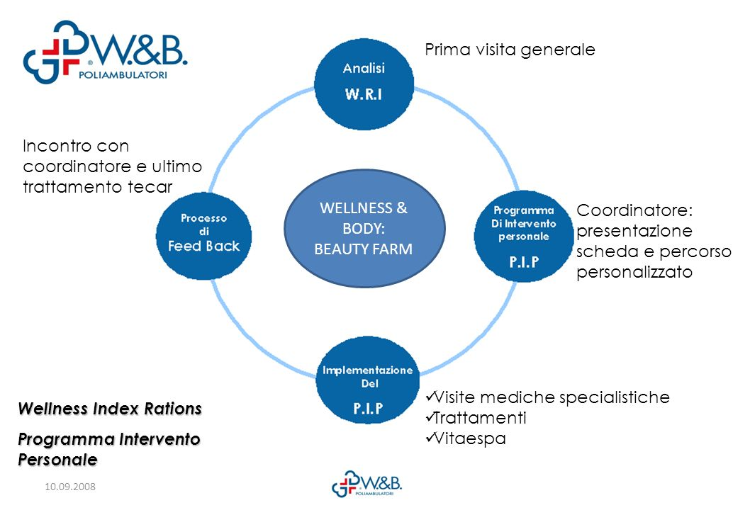 WELLNESS & BODY: BEAUTY FARM