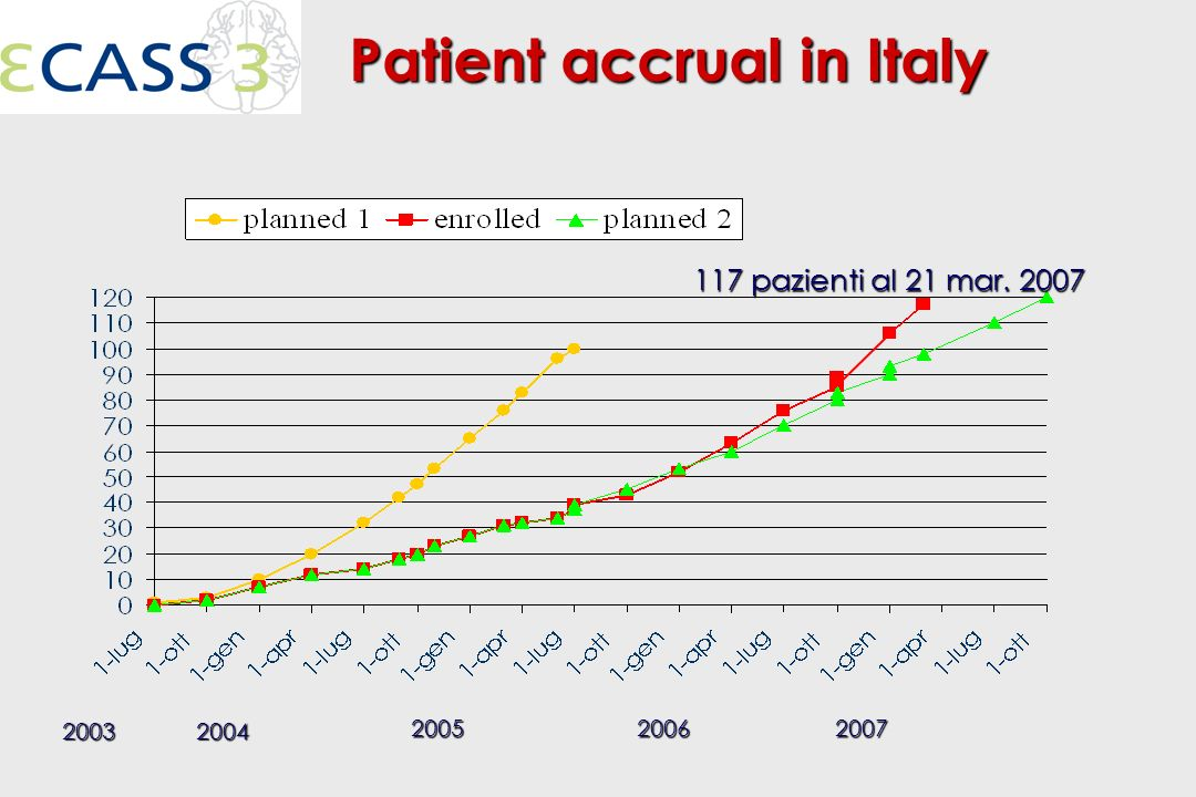 Patient accrual in Italy