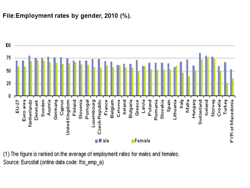 File:Employment rates by gender, 2010 (%).