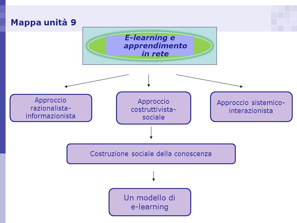 E-learning e apprendimento in rete