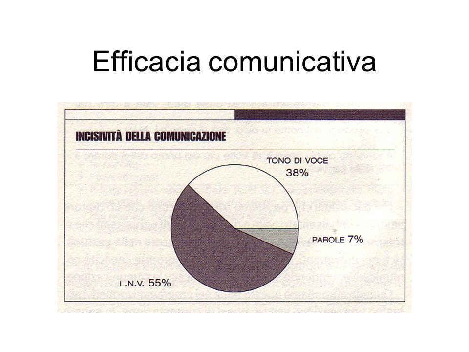 Efficacia comunicativa