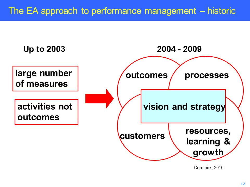 The EA approach to performance management – historic