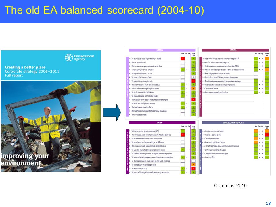 The old EA balanced scorecard ( )