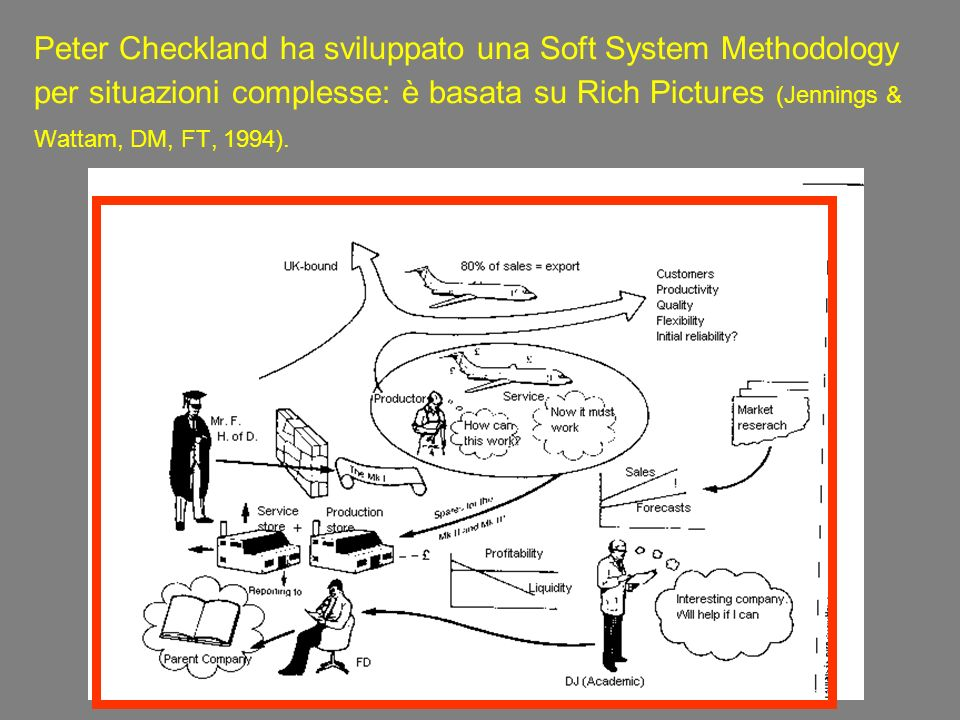 Peter Checkland ha sviluppato una Soft System Methodology per situazioni complesse: è basata su Rich Pictures (Jennings & Wattam, DM, FT, 1994).