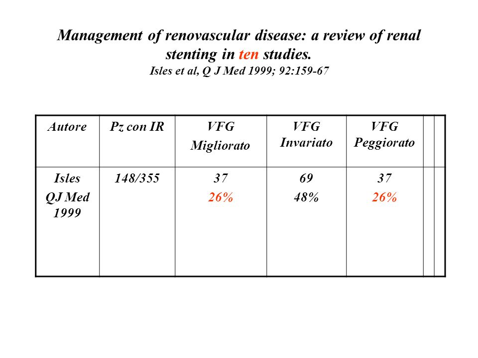 Management of renovascular disease: a review of renal stenting in ten studies. Isles et al, Q J Med 1999; 92:159-67