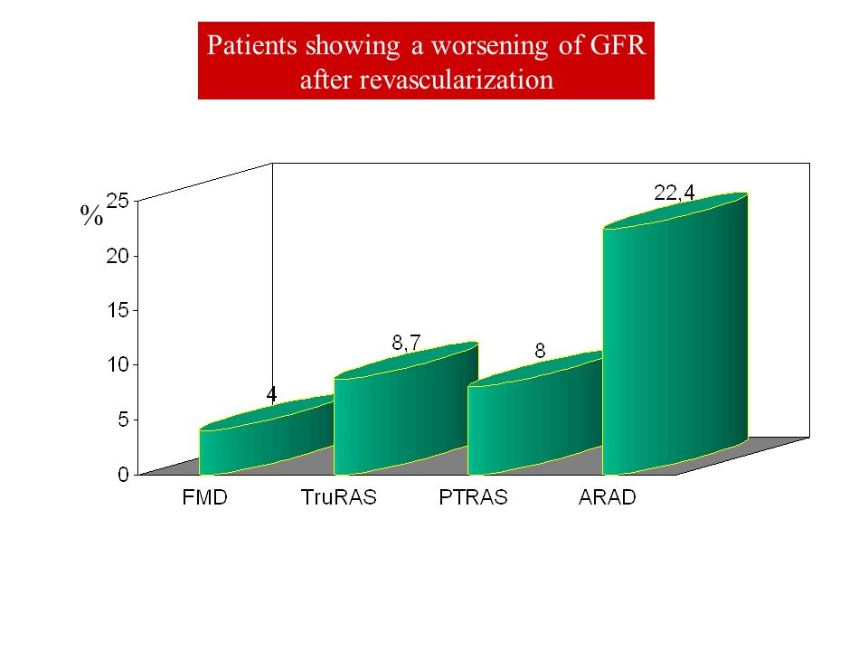 Patients showing a worsening of GFR after revascularization