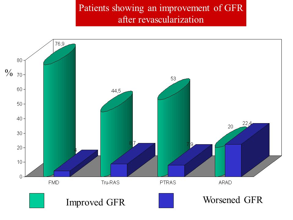 Patients showing an improvement of GFR after revascularization
