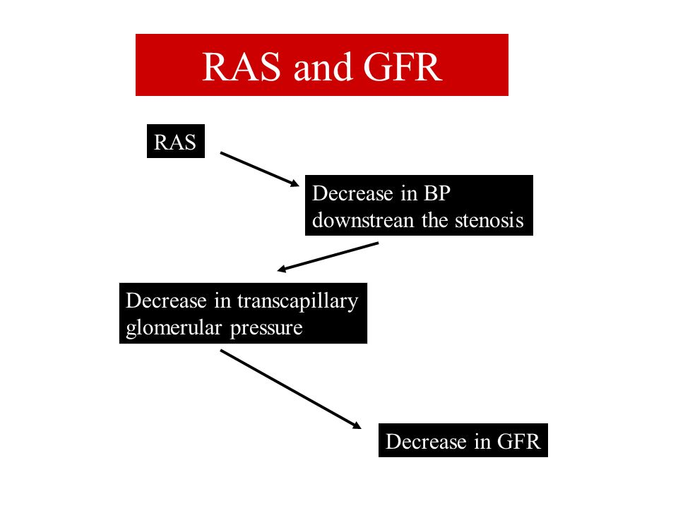 RAS and GFR RAS Decrease in BP downstrean the stenosis
