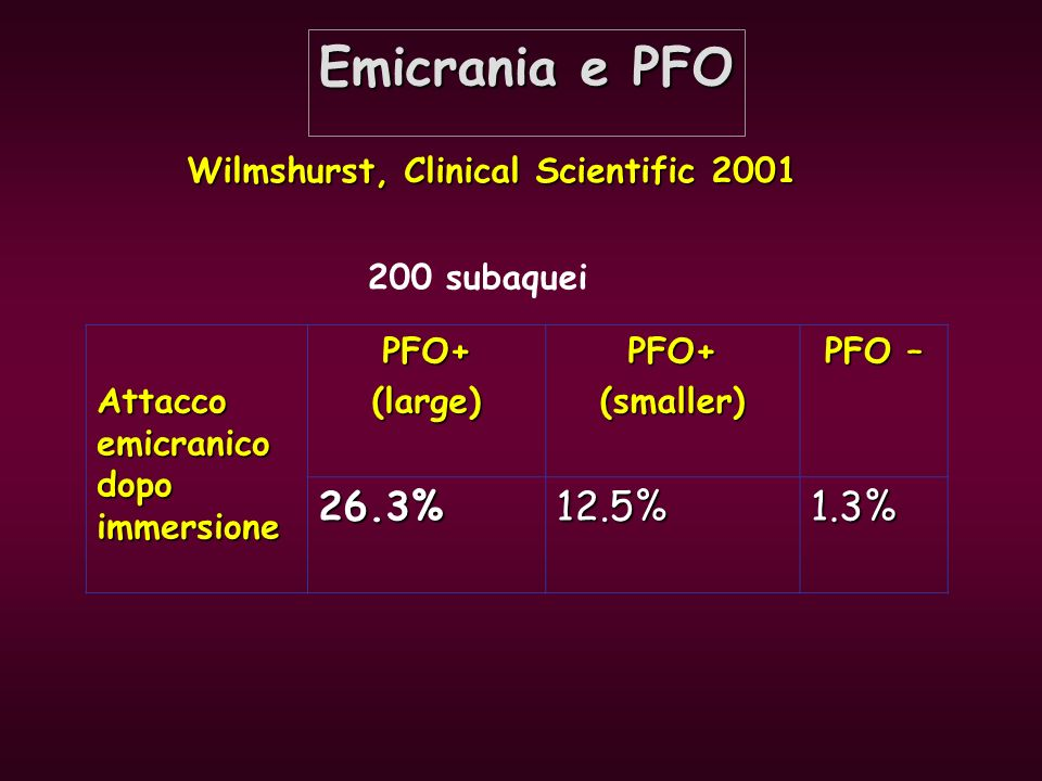 Emicrania e PFO 26.3% 12.5% 1.3% Wilmshurst, Clinical Scientific 2001