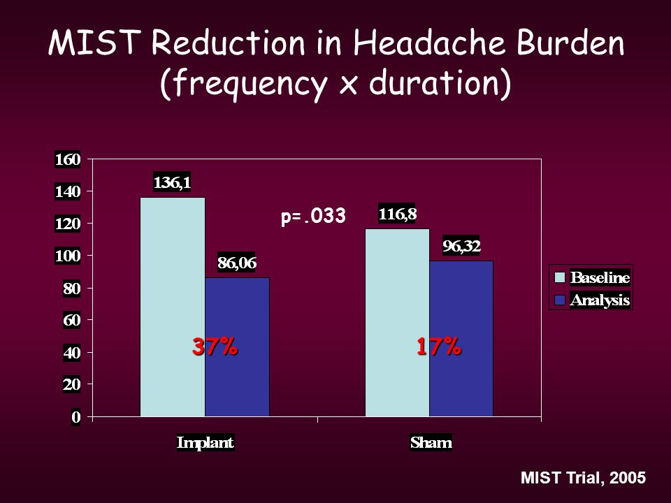 MIST Reduction in Headache Burden (frequency x duration)