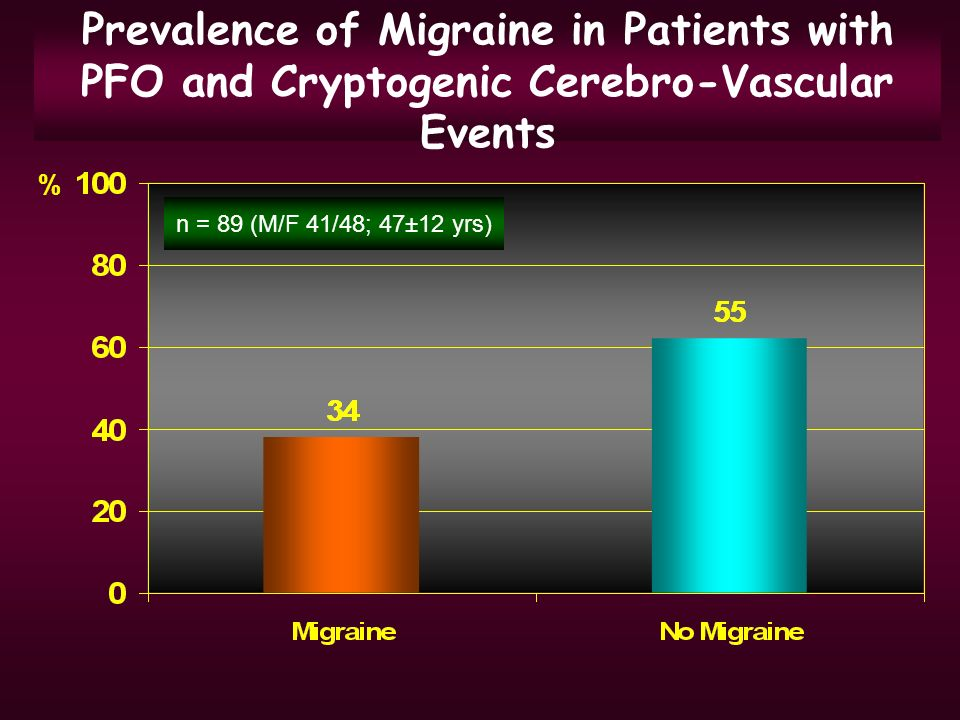 Prevalence of Migraine in Patients with PFO and Cryptogenic Cerebro-Vascular Events