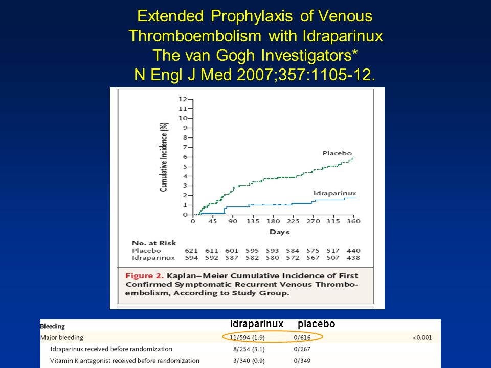 Extended Prophylaxis of Venous Thromboembolism with Idraparinux The van Gogh Investigators* N Engl J Med 2007;357:1105-12.