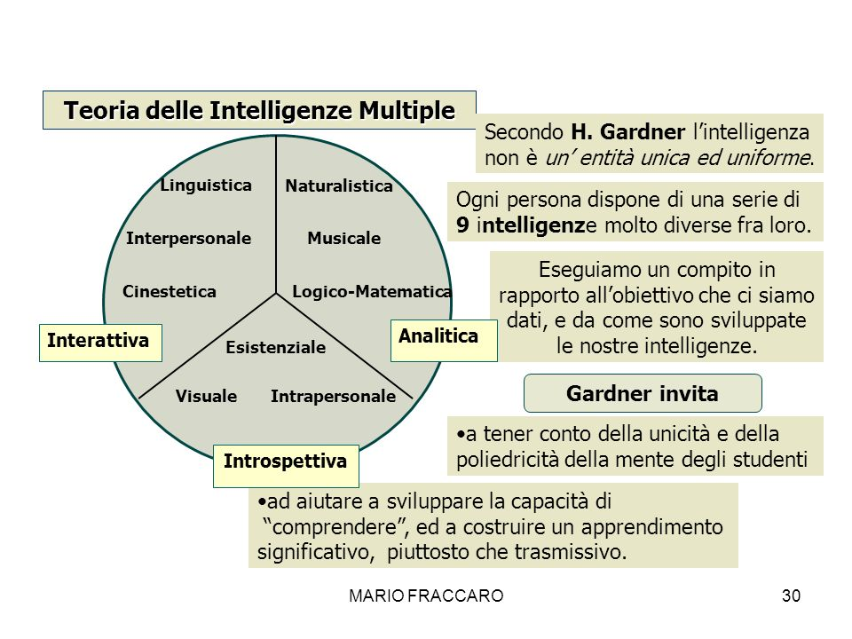 Teoria delle Intelligenze Multiple