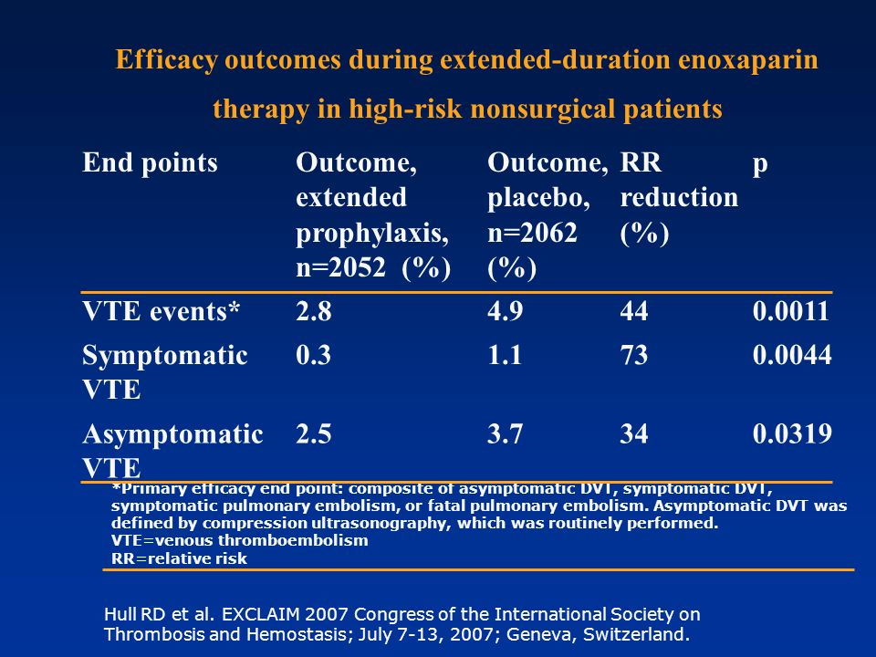 Outcome, extended prophylaxis, n=2052 (%) Outcome, placebo, n=2062 (%)