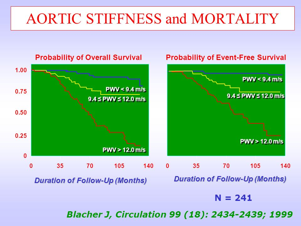 AORTIC STIFFNESS and MORTALITY