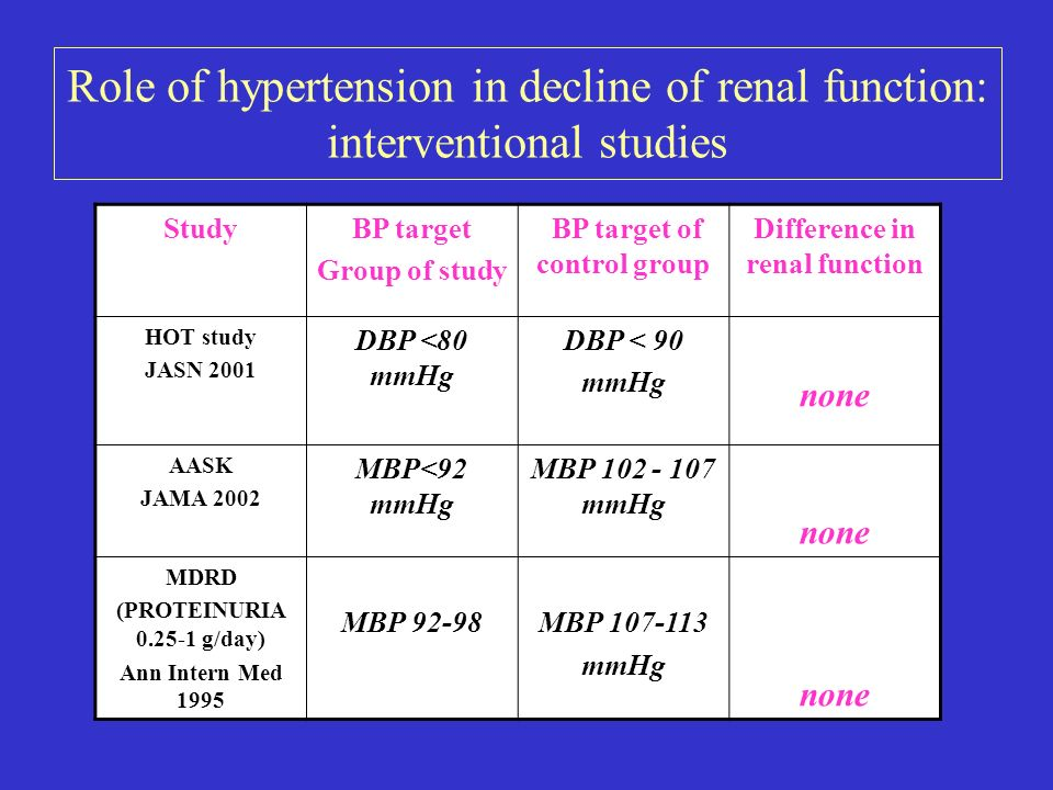 BP target of control group Difference in renal function
