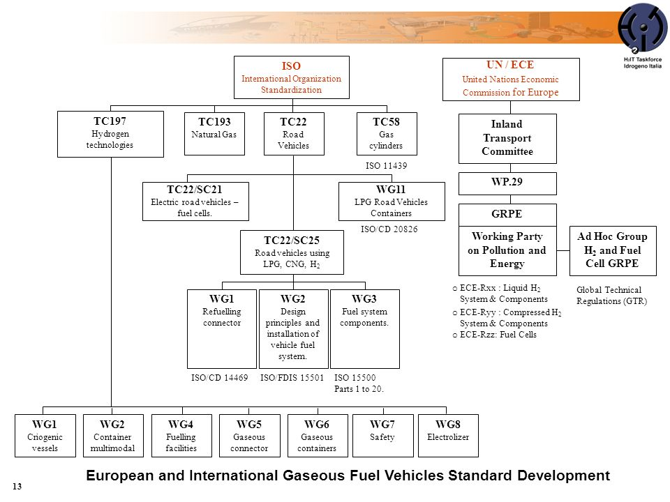 European and International Gaseous Fuel Vehicles Standard Development
