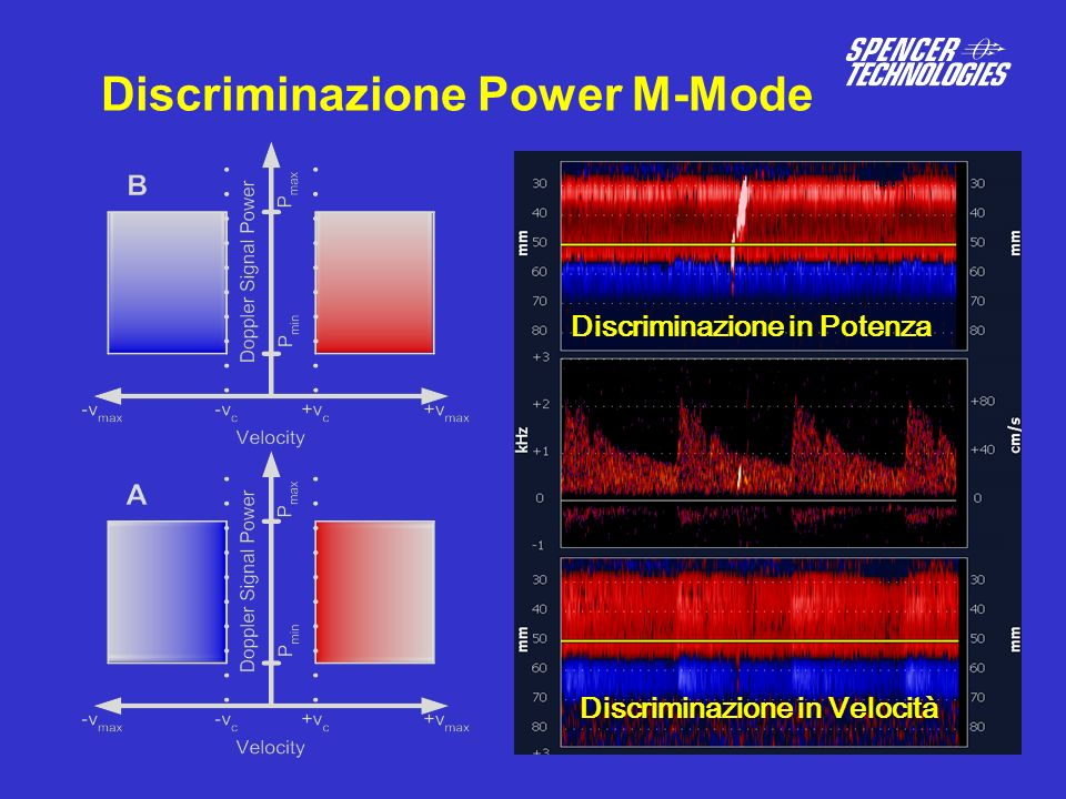 Discriminazione Power M-Mode