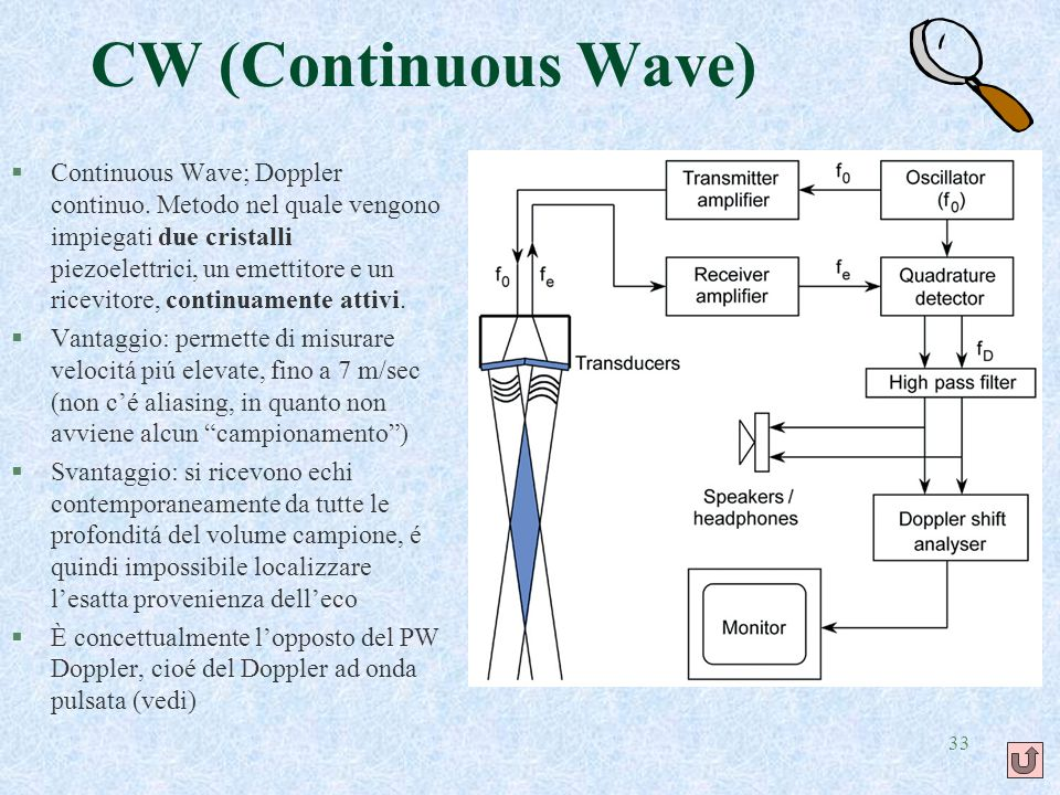 CW (Continuous Wave)
