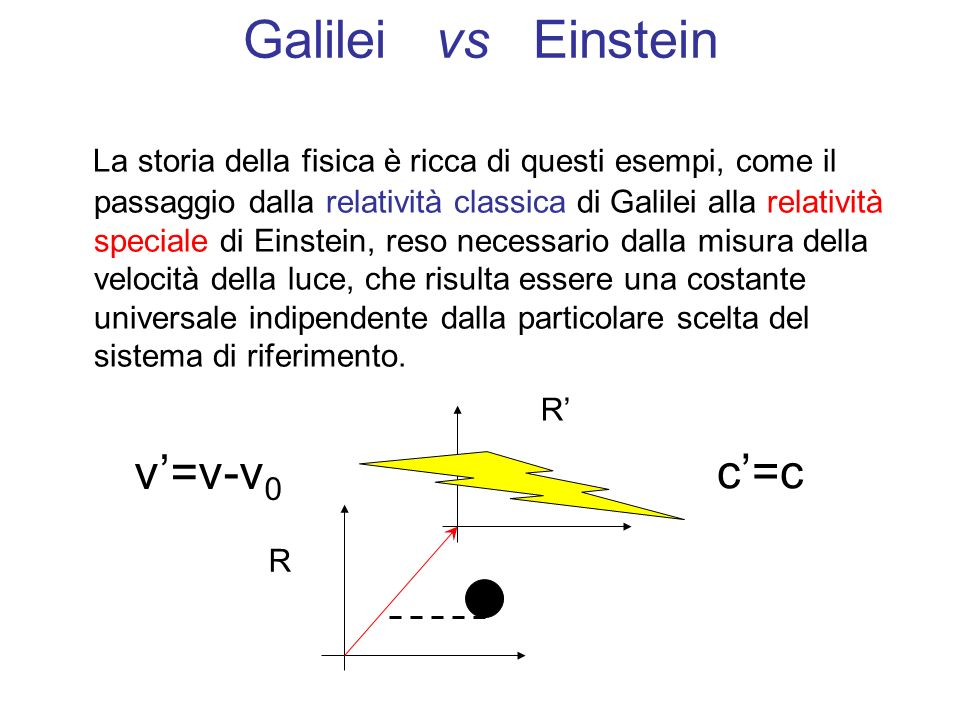Galilei vs Einstein v'=v-v0